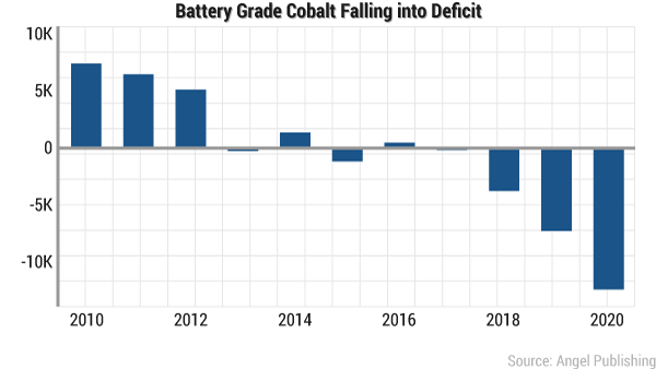 cobalt supply falling deficit chart