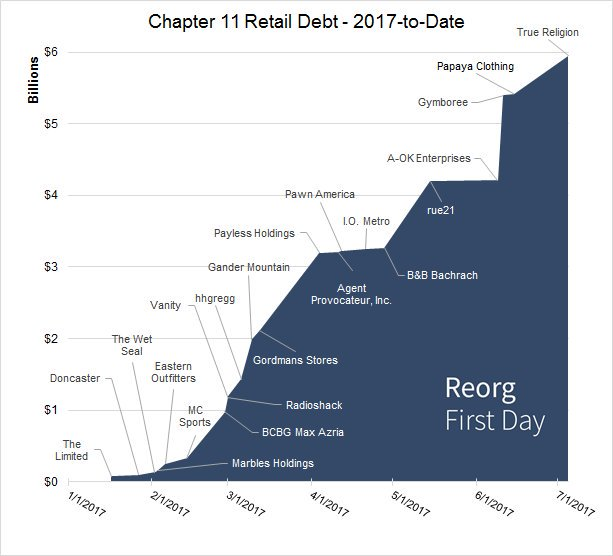 2017 retail bankruptcies