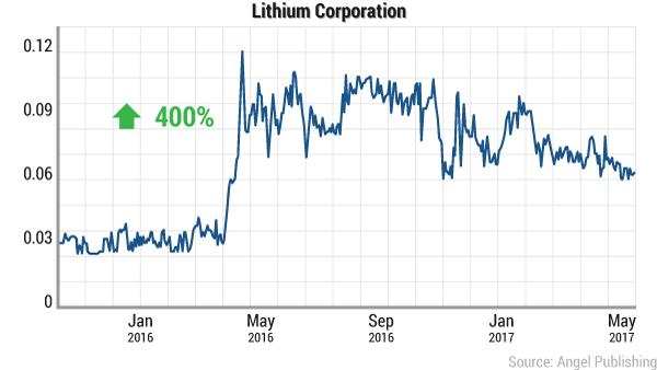 ei-lithium-battle-lithium