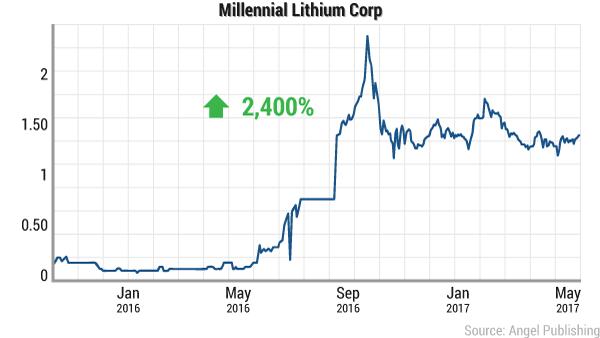 ei-lithium-battle-millennial
