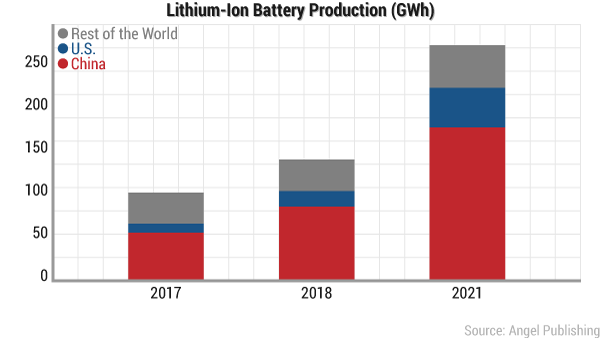 ei-lithium-battle-battery