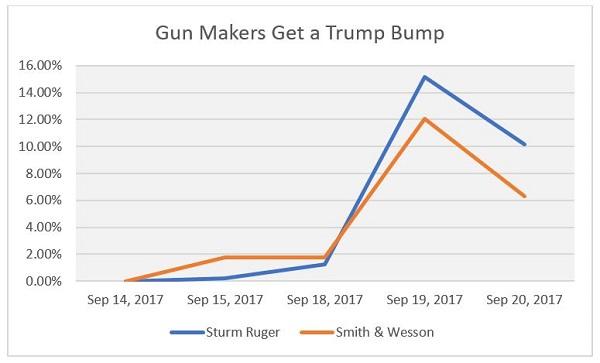 Guns Get Trump Bump