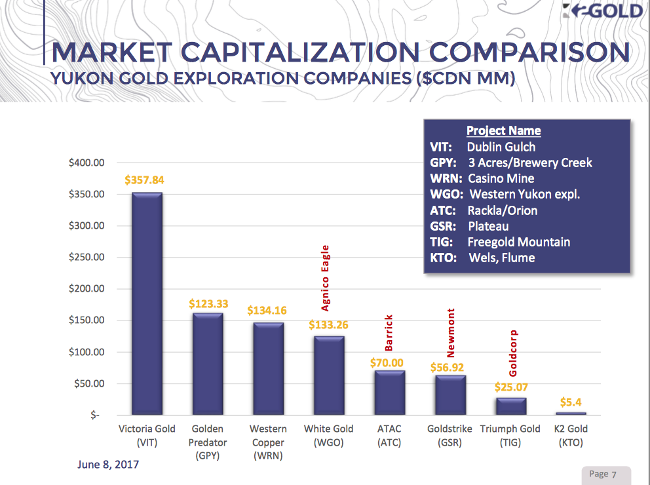 gold market cap comparison