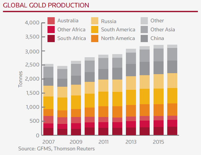global gold production through 2016