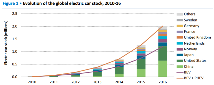 electric vehicle charger market  soar