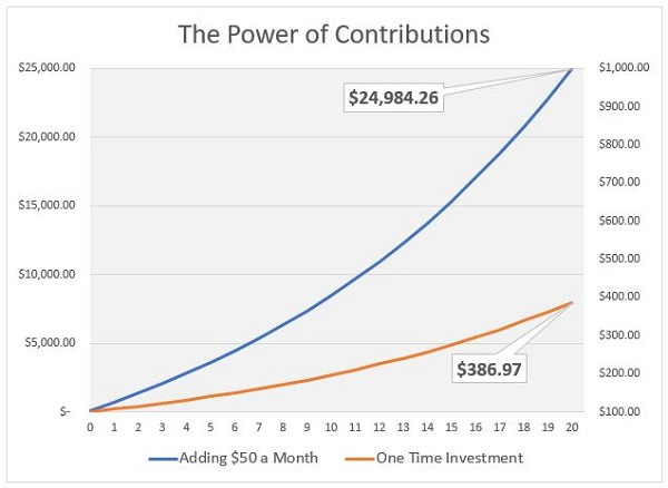 power of contributions