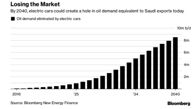 electric cars oil demand graph