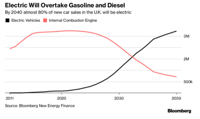 electric cars overtake gas and diesel