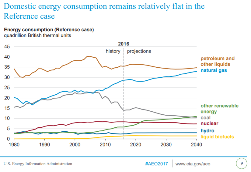 EIA US Energy Consumption 2040 Chart