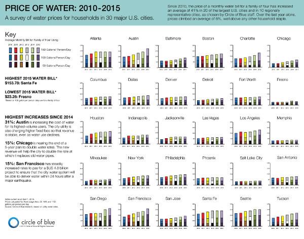water trends 600x472