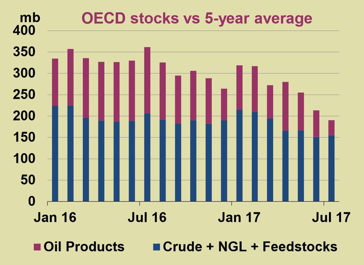 OECD Oil Stocks