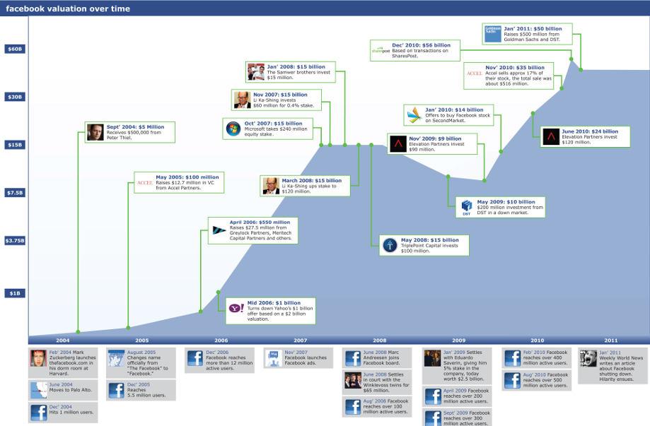 facebookvaluation