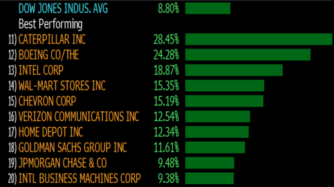 Dow Record Components