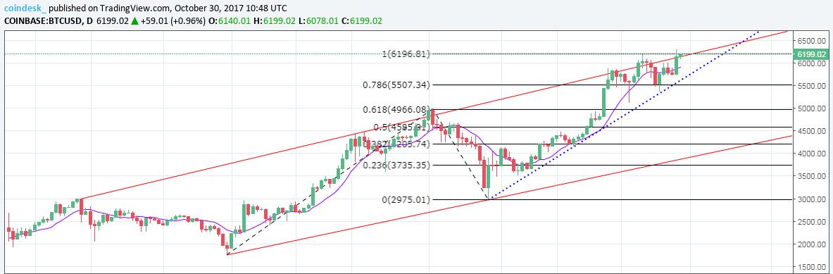 Bitcoin Chart 6300