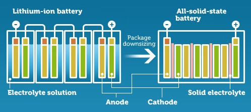 Battery War Why Solid State Will Kill Lithium Ion