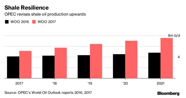 World Oil Output OPEC