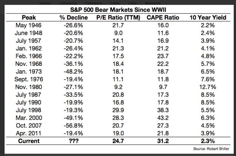 bear markets 118