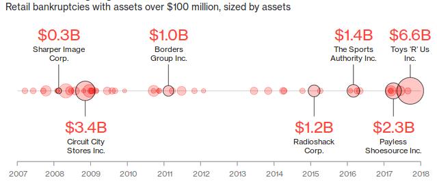 Retailer Bankruptcies