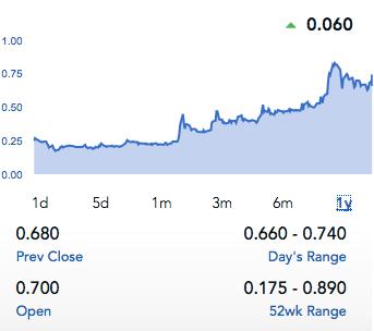 Pot Stocks on the CSE