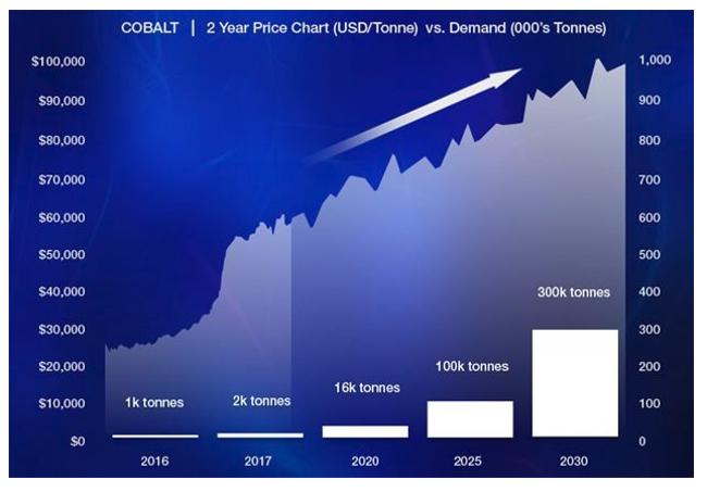 chart11117cobalt