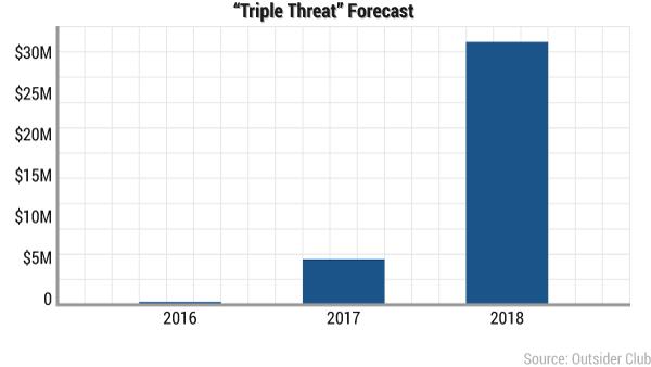 tmm-triple-threat-forecast