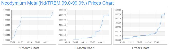 neodymium price 12%2F17