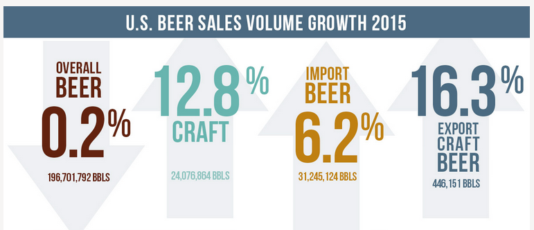 US Beer Sales