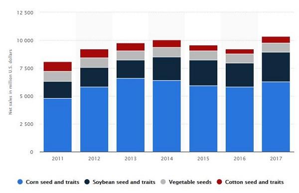 monsanto seed sales