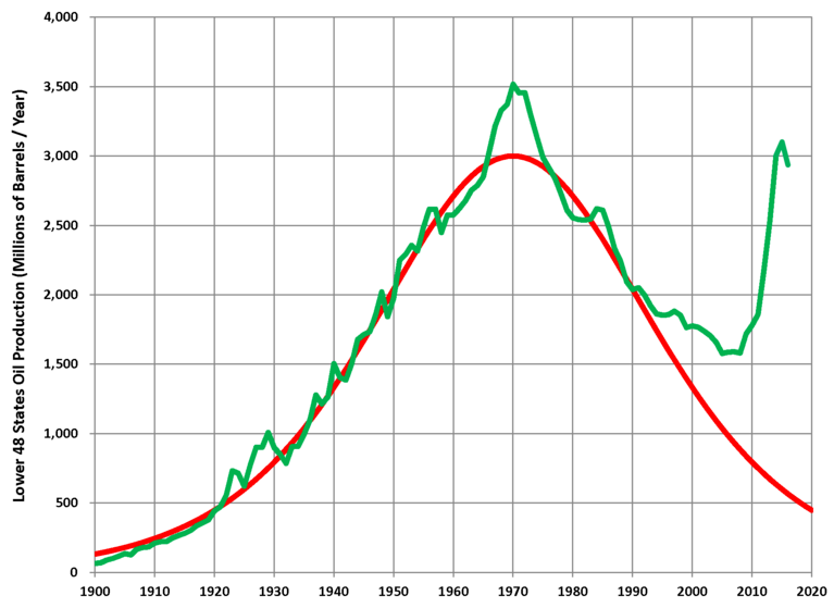 peak oil 12%2F17