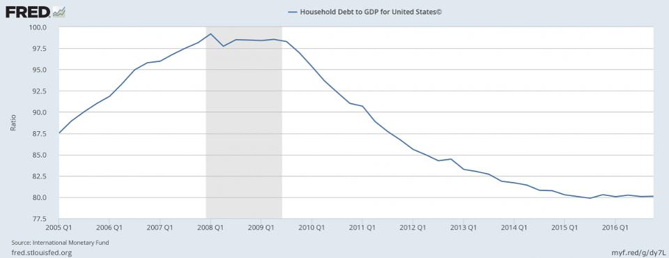 consumber debt