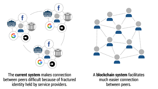 current-vs-blockchain-system