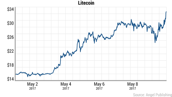 litecoin-may-2017