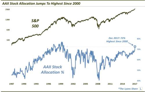 AALL Stock Allocation
