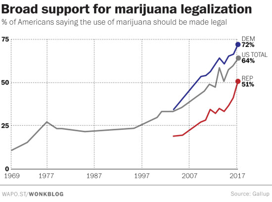 marijuana support by political affiliation 2017