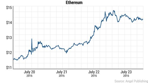 ethereum-july-20-24-2016