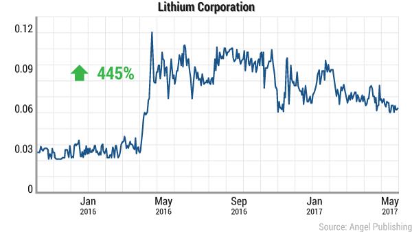 ei-lithium-battle-lithium-redux