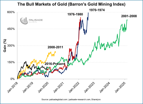 Gold Bull Markets