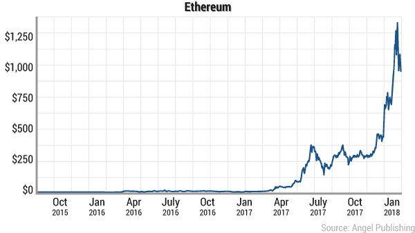 ethereum-jan-2018-all