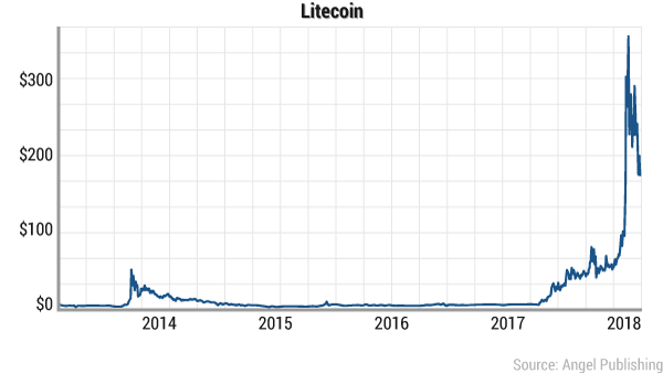 In 2017 Litecoin Skyrocketed Alongside Many Of Its Digital Currency Peers Hitting Highs Near 400 Before Retreating Because Regulatory Pressure From