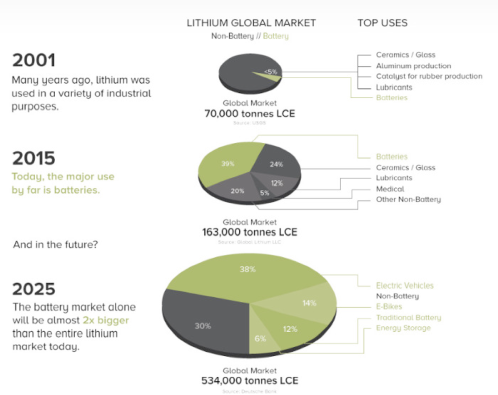 Lithium Global Market