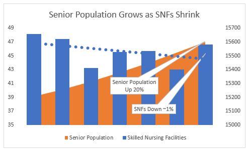 seniors vs snfs