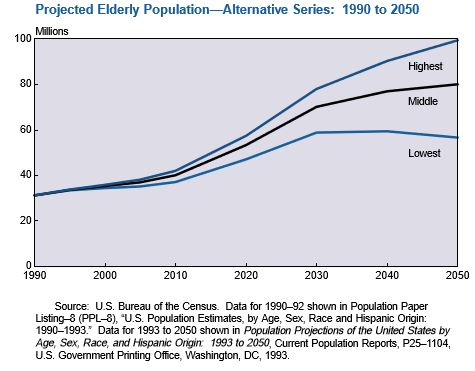 aging population projection