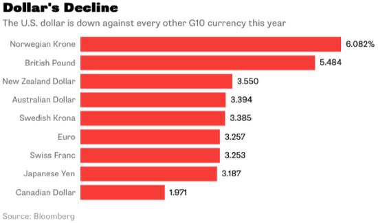 dollar decline 2018