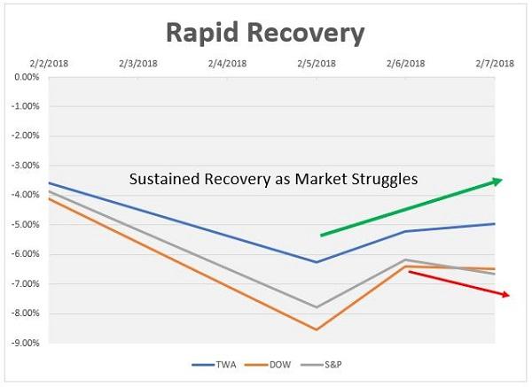 twa rapid recovery