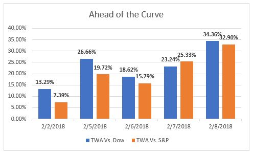 twa vs markets